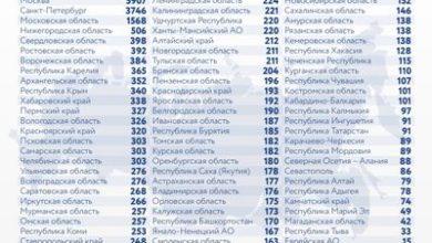 Photo of Коронавирус в России: сколько заболевших, умерших и вылечившихся 1 января