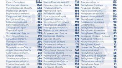 Photo of Коронавирус в России: сколько заболевших, умерших и вылечившихся 15 января