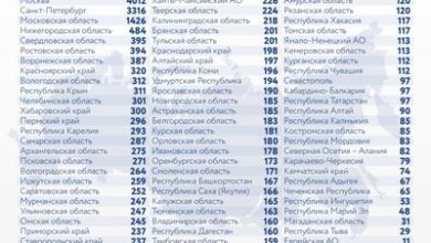 Photo of Коронавирус в России: сколько заболевших, умерших и вылечившихся 17 января
