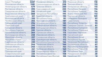 Photo of Коронавирус в России: сколько заболевших, умерших и вылечившихся 18 января