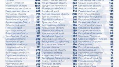 Photo of Коронавирус в России: сколько заболевших, умерших и вылечившихся 2 января