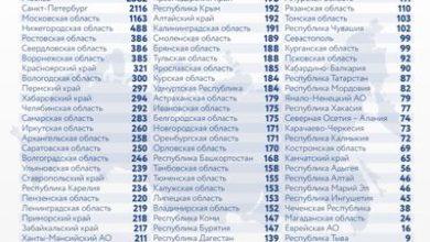Photo of Коронавирус в России: сколько заболевших, умерших и вылечившихся 25 января