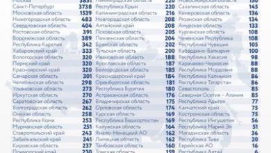 Photo of Коронавирус в России: сколько заболевших, умерших и вылечившихся 3 января