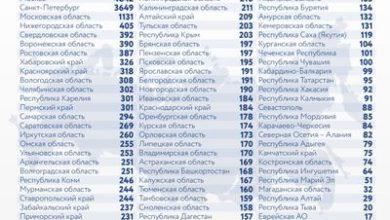 Photo of Коронавирус в России: сколько заболевших, умерших и вылечившихся 5 января