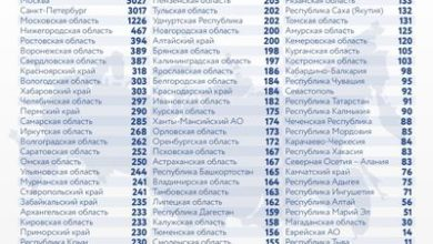 Photo of Коронавирус в России: сколько заболевших, умерших и вылечившихся 8 января