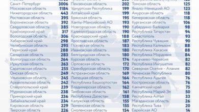 Photo of Коронавирус в России: сколько заболевших, умерших и вылечившихся 9 января