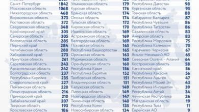 Photo of Коронавирус в России: сколько заболевших, умерших и вылечившихся 1 февраля