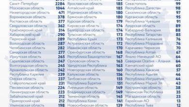 Photo of Коронавирус в России: сколько заболевших, умерших и вылечившихся 29 января
